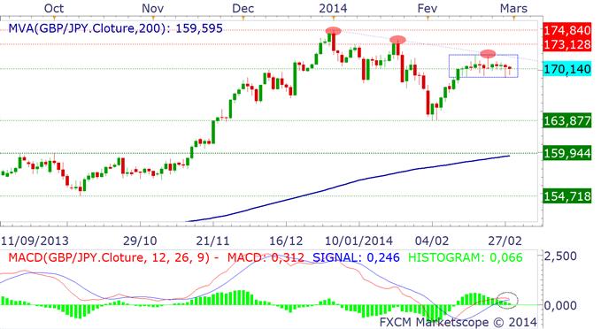 paires_en_yen_usdjpy_analyse_technique_28022014_body_gbpjoy.png, Où va le Yen en mars 2014 ? Il pourrait rester fort...