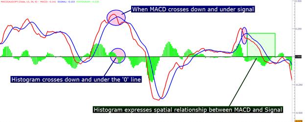 Nous avons appris que les moyennes mobiles permettent de détecter de visu les changements en cours, souvent plus finement que les puissantes lignes de tendance. Mais on peut rester circonspects sur cette histoire d'angle entre des MM différentes.