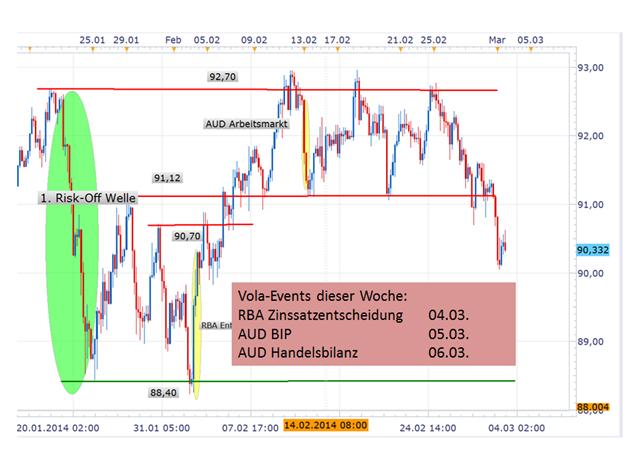 Aktuelle Trading Idee: Short AUD/JPY