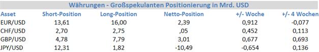 EUR/USD - institutionelle Spekulanten setzen auf Stärke