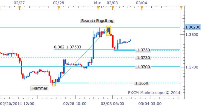 Forex Strategy: EUR/USD Bearish Engulfing Pattern Warns Of Correction