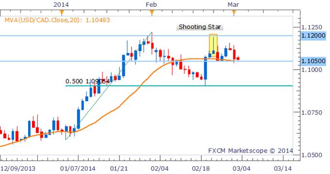 Forex Strategy: USD/CAD Struggles Below 1.1200 Resistance Level