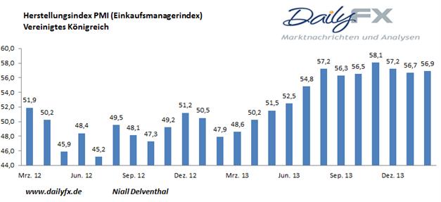 GBP/USD - Hypothekengenehmigungen auf dem höchsten Stand seit November 2007