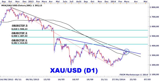 Idée de Trading DailyFX : L'or est en train de casser sa ligne de tendance de long terme