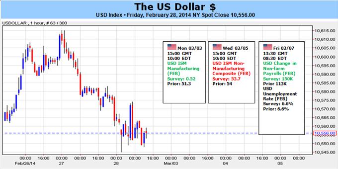 Learn_forex_fxcm_dailyfx_usd_euro_body_Picture_1.png, الدولار الأميركي عرضة للانخفاض في أعقاب بلوغ مؤشر SPX مستويات قياسيّة، وزوج اليورو/دولار يختبر منطقة 1.3800