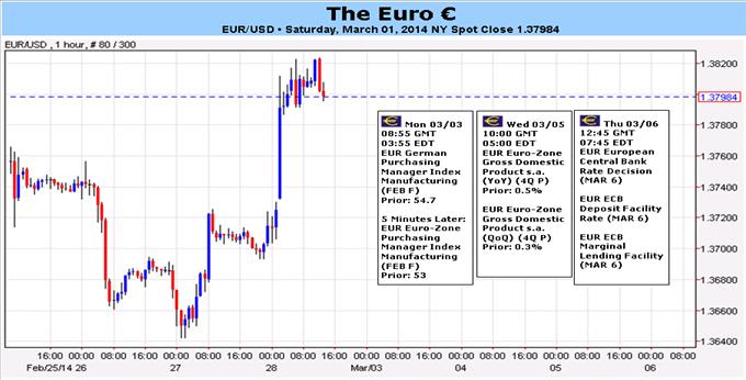 Learn_forex_trading_euro_weekly_dailyfx_body_Picture_1.png, احتمال تقدّم اليورو إذا ما امتنع البنك المركزي الأوروبي عن إدراج أي تغييرات في سياسته عقب ارتفاع التضخّم
