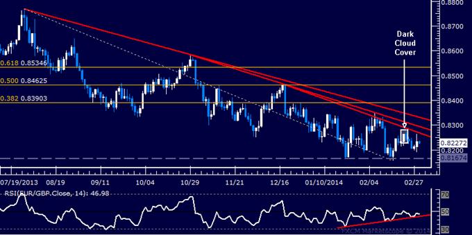Forex: EUR/GBP Technical Analysis –Passing on Short Trade Setup