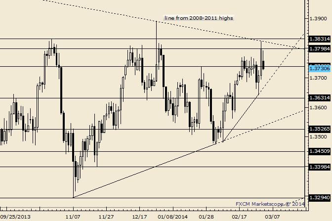 EUR/USD - Schlusskurs vom Freitag ist Widerstand bei 1,3798