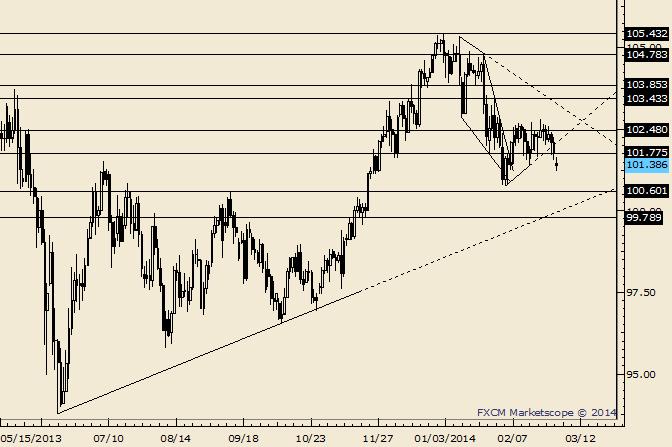 USD/JPY Looks So Bearish That it Might be Bullish