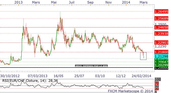"""EUR/CHF : """"ligne de contre-attaque"""" haussière"""