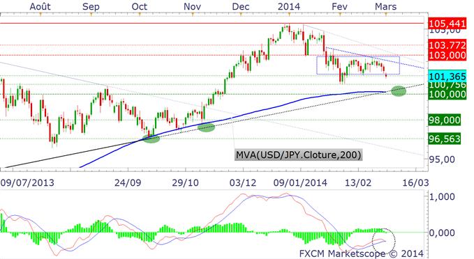 USD/JPY : soyez (très) attentif à l'indicateur MACD