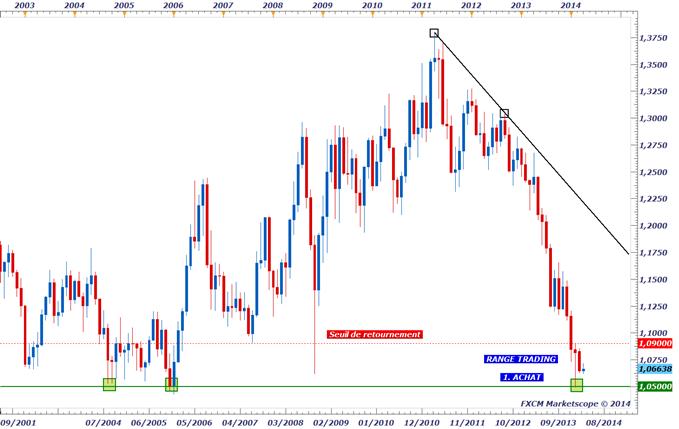 AUD/NZD - Sur des niveaux de prix historiques
