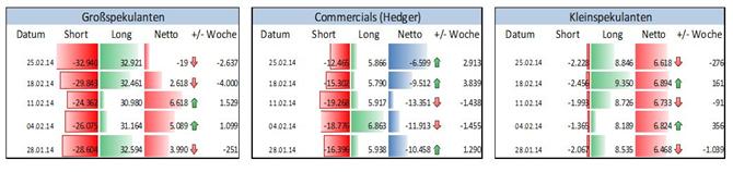 US-Dollar Index der ICE - Großspekulanten setzen marginal aber wieder mehrheitlich auf USD-Schwäche