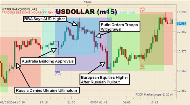 Graphic Rewind: USD Reaches 3-Day High Despite Ukraine Losses