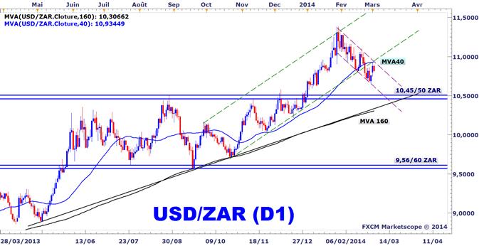 Idée de Trading DailyFX : L'USDZAR consolide dans un canal baissier