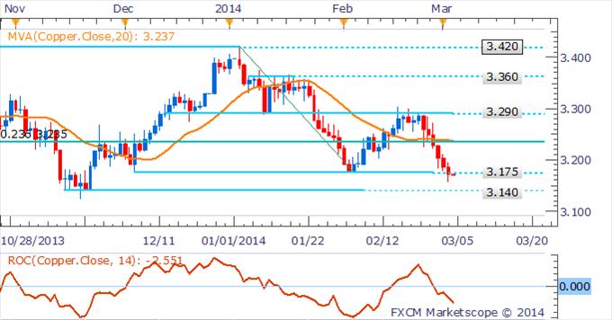 Learn_forex_trading_xau_gold_usd_body_Picture_1.png, الذهب والنفط الخام يسجلان ذروات جديدة للعام 2014 على خلفيّة الاضطرابات التي تقضّ مضجع أوكرانيا