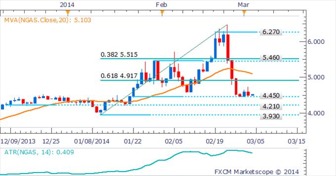 Learn_forex_trading_xau_gold_usd_body_Picture_4.png, الذهب والنفط الخام يسجلان ذروات جديدة للعام 2014 على خلفيّة الاضطرابات التي تقضّ مضجع أوكرانيا
