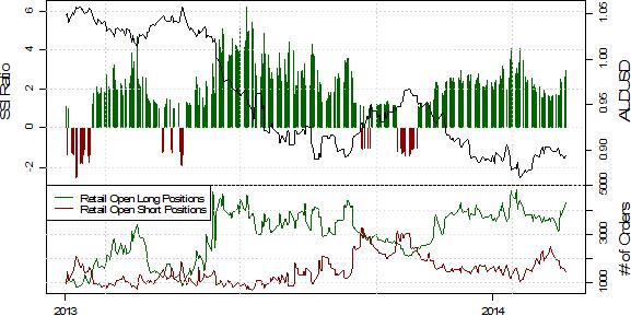 Anstieg der Long-Positionen im Retail-Segment deutet auf Aussie-Schwäche