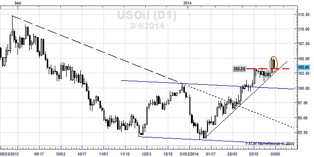 Ukrainian_Crisis_Brings_Haven_Demand_for_Crude_Oil_What_Were_Watching_body_x0000_i1027.png, Ukrainian Crisis Brings Haven Demand for Crude Oil - What We're Watching