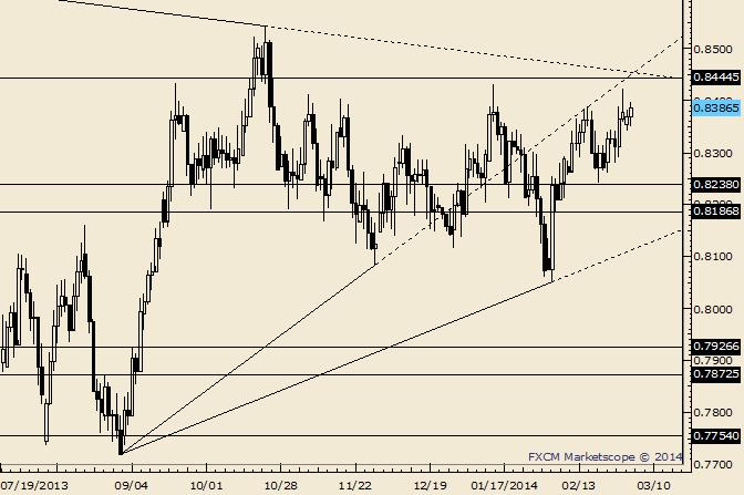 NZD/USD Next Few Days are a Last Hurrah