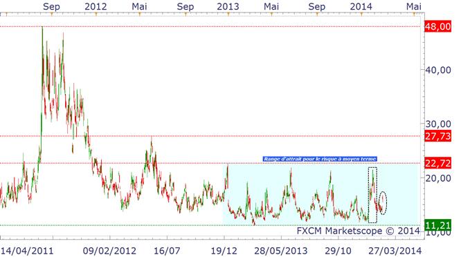 S&P500 & VIX : l'attrait pour le risque reste dominant