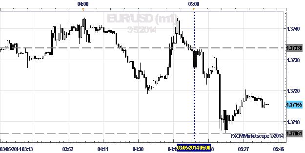 EUR/USD Slips Towards $1.3700 Despite Best Retail Sales Since 2001