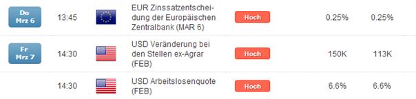 EZB = EUR/USD > 1,3800, NFPs = EUR/USD < 1,3700 und am Ende alles unverändert?
