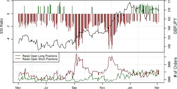 GPB/JPY: Verstärkte Retail Short-Position deutet weitere Kursstärke an