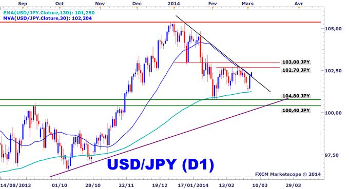 Idée de Trading DailyFX : Un semblant de breakout en cours sur l'USDJPY, mais avant les NFPs ?