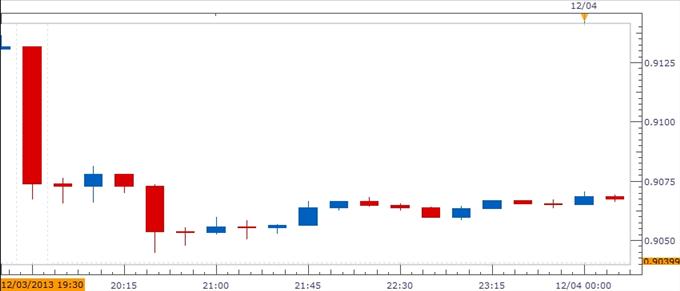 Learn_forex_trading_euro_cad_usd_body_Picture_1.png, الدولار الأسترالي يتقصّى قيع أدنى إذا ما أتت قراءة الناتج الإجمالي المحلّي مخيّبة للآمال في الفصل الرابع