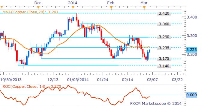 Learn_forex_trading_xau_gold_euro_usd_body_Picture_1.png, انحسار مكاسب عقود النفط الخام والذهب على خلفيّة تلاشي التوترات الأوكرانيّة