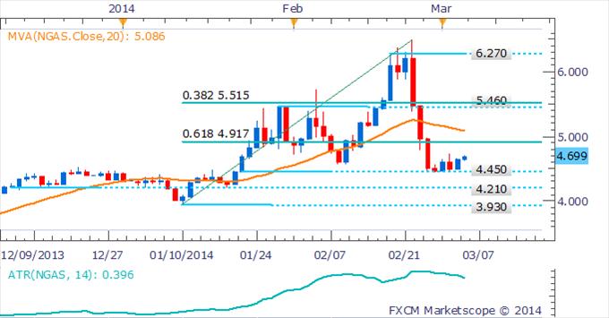 Learn_forex_trading_xau_gold_euro_usd_body_Picture_4.png, انحسار مكاسب عقود النفط الخام والذهب على خلفيّة تلاشي التوترات الأوكرانيّة