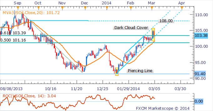 Learn_forex_trading_xau_gold_euro_usd_body_Picture_5.png, انحسار مكاسب عقود النفط الخام والذهب على خلفيّة تلاشي التوترات الأوكرانيّة