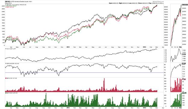 S&P 500 – Neues Hoch!
