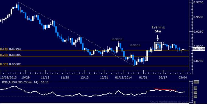 Forex: AUD/USD Technical Analysis – Still Holding Short Position