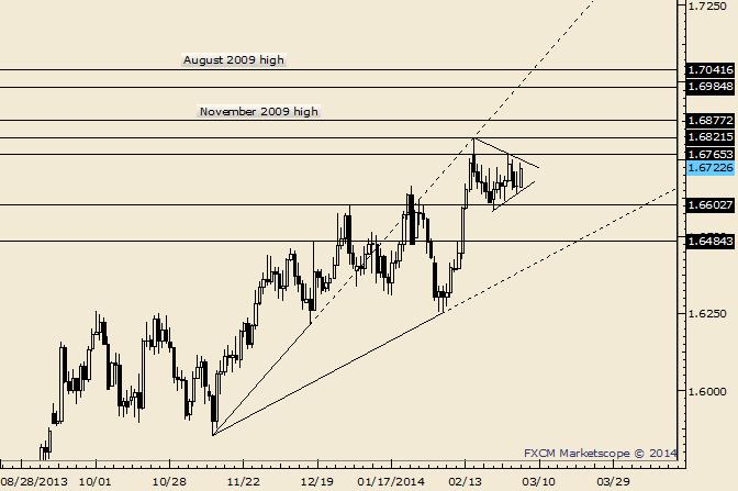 GBP/USD Range Tightens; Break Determines Next Move