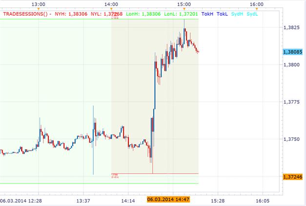 Ausgeprägte EURO Stärke setzt sich durch: EZB sieht keinen Grund für Kursveränderungen