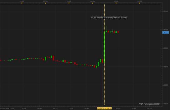 Australian Dollar Soars as Strong Data Reaffirms RBA's Guidance