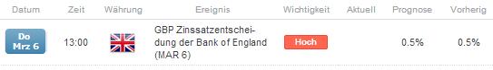 GBP/USD - Geldpolitische Lagebeurteilung der Bank of England