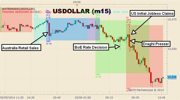 Graphic Rewind: US Dollar Falls to a 2-Month Low on ECB Optimisim
