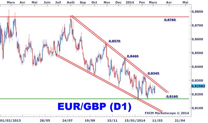 Idée de Trading DailyFX : Faut-il commencer à prévoir un retournement haussier de l'EURGBP ?