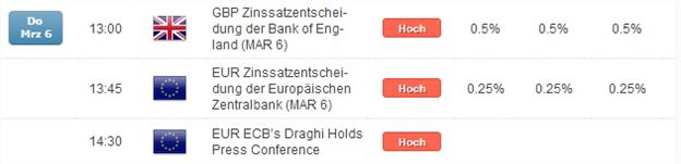 Kurzer Marktüberblick 07.03.2014