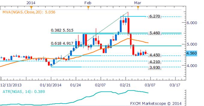 Learn_forex_xau_gold_usd_body_Picture_4.png, النفط الخام يهوي دون سعر 102$ والتركيز يقع على البيانات الأميركية القادمة