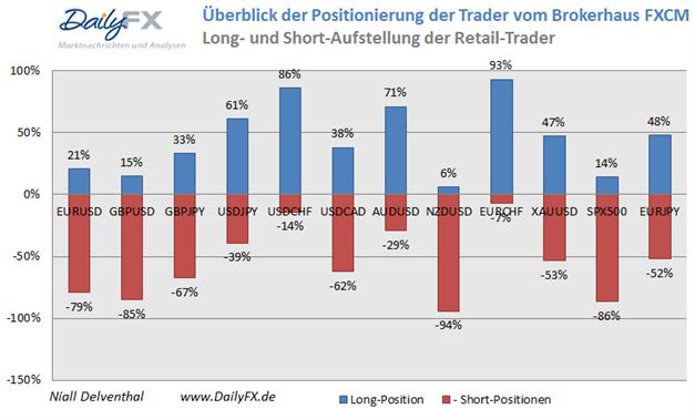 Orientierung der privaten Händler weiterhin auf den US-Dollar gerichtet