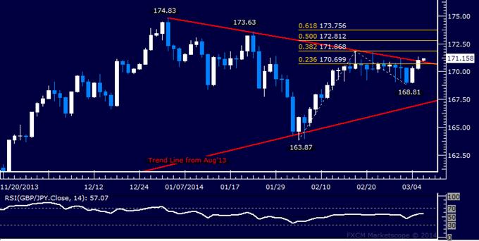 Forex: GBP/JPY Technical Analysis –Trend Line Resistance Broken