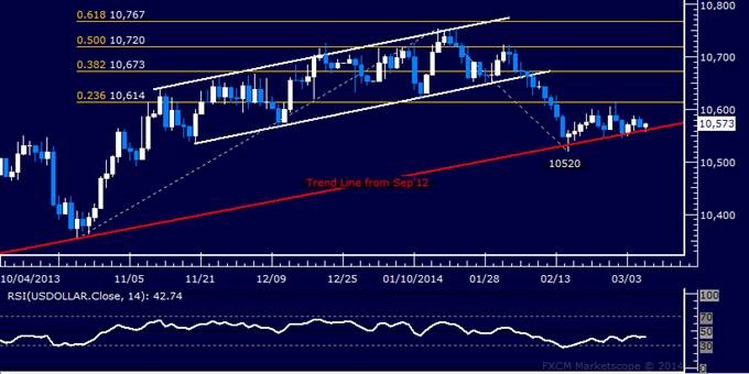 Forex: US Dollar technische Analyse – Anhaltendes Warten auf Überzeugung