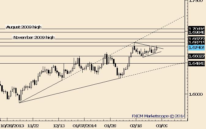 GBP/USD Continuation Pattern Unfolding?