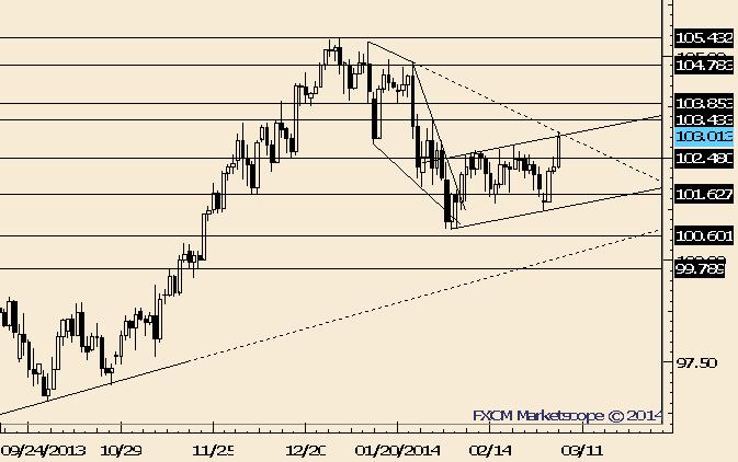 USD/JPY Breakout; Former Resistance is Support Near 102.50