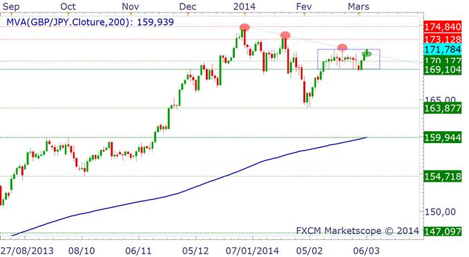 Corrélation positive [paires en Yen & Indices] : le retour.
