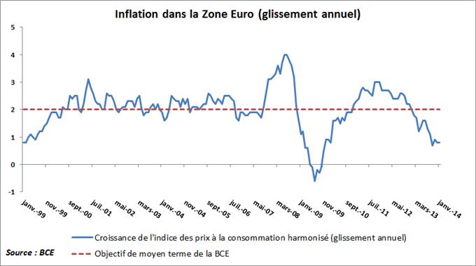 EURUSD : Cassure technique importante avec la BCE, le dollar en risque avec les NFPs